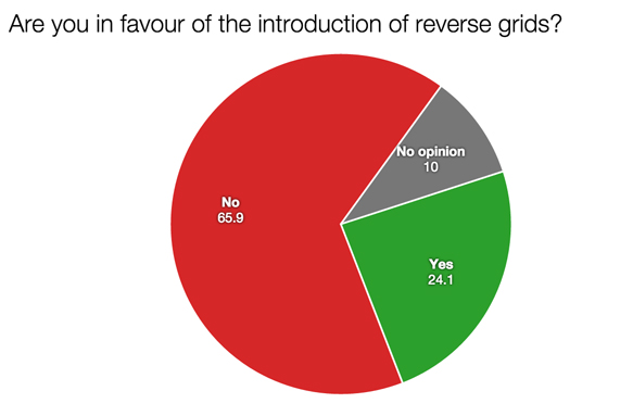 F1 survey reverse grids 2015