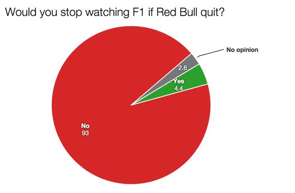 F1 survey Red Bull quit 2015