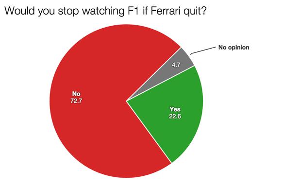F1 survey Ferrari quit 2015