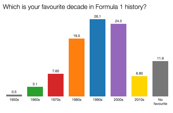 F1 survey favourite decade 2015