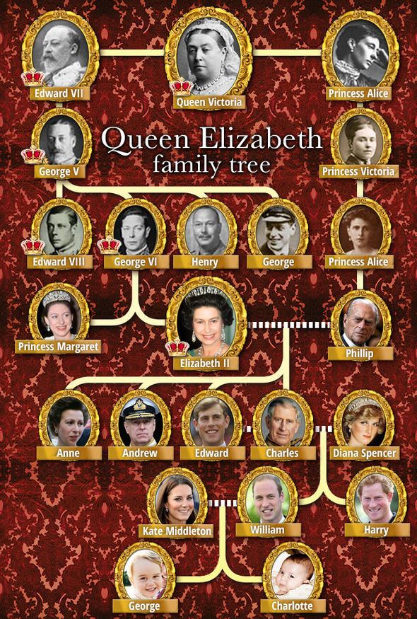 Queen Royal Victoria Descendants