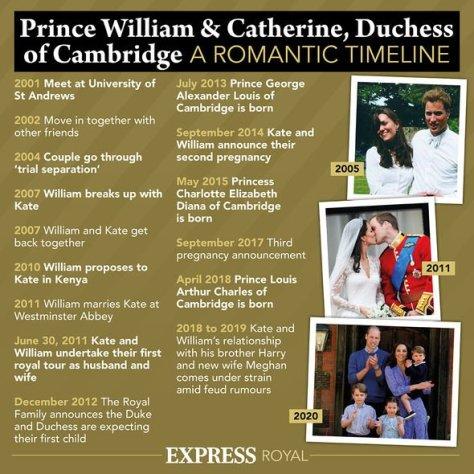 kate middleton pregnant rumours duchess of cambridge children latest