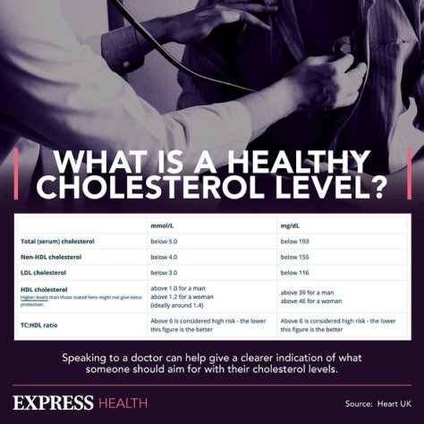 Cholesterol levels by age chart: What is a healthy cholesterol level?