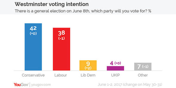 YouGov Westminster voting intentions