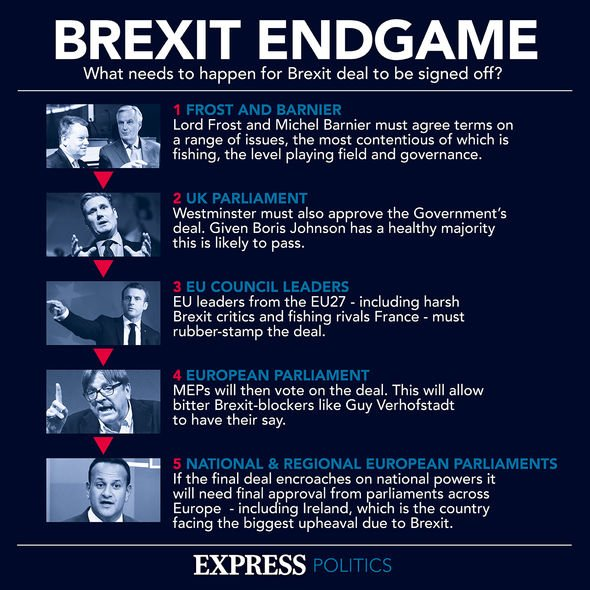 End of Brexit game