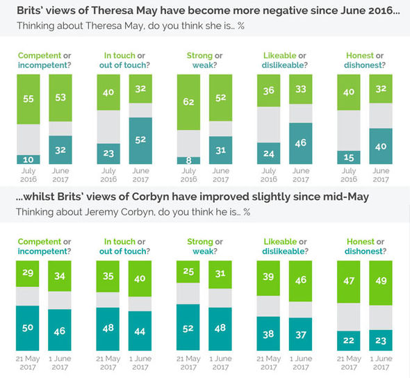 Theresa May and Jeremy Corbyn's likeability