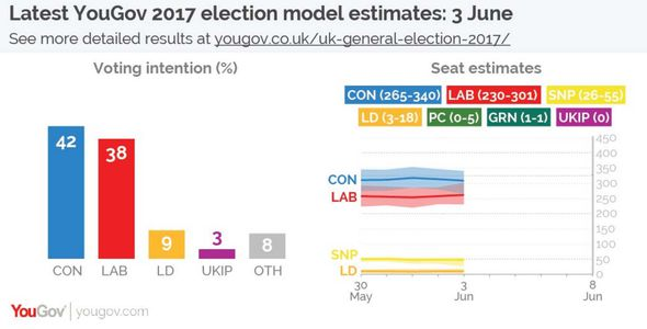 YouGov's June 3 election model estimates the Tories will win 308 seats, falling 18 short