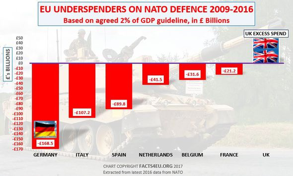 A graph showing the biggest under spenders on NATO in Europe
