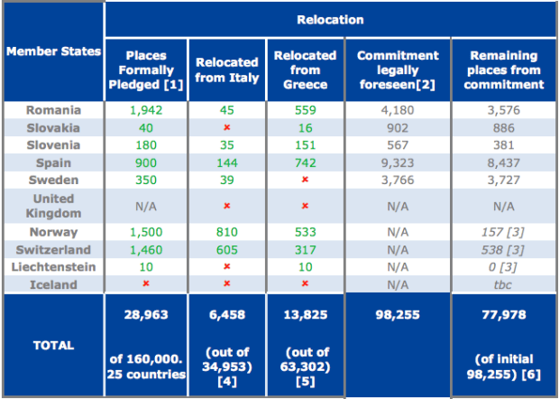 A table of relocation mechanism statistics