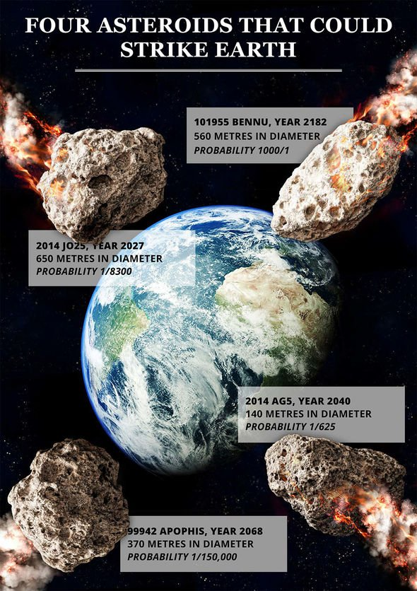Four asteroids that could strike Earth