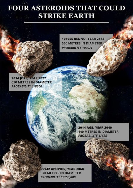Four asteroids that pose a threat