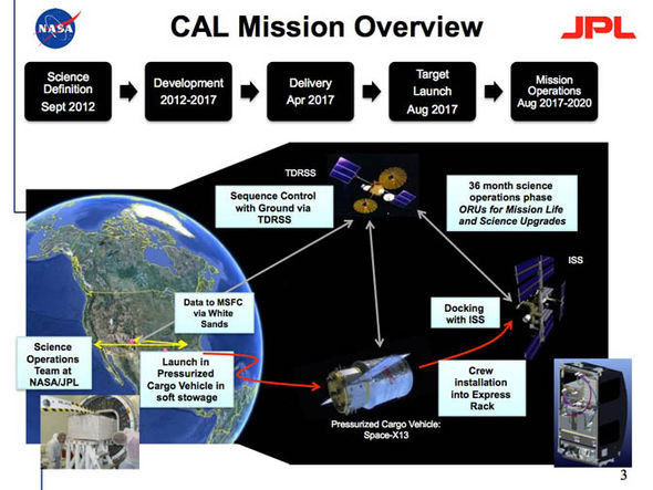 A diagram showing NASA's mission plans