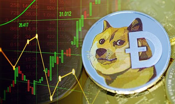 Dogecoin price prediction: Analyst warns 'get out in time or be left  short-changed' | City & Business | Finance | Express.co.uk