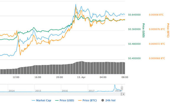 Ripple gained more than 17 percent overnight