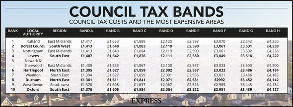 Council Tax band: Council tax bands amount