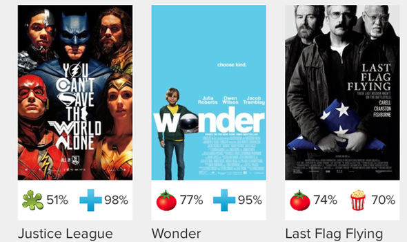 justice league rotten tomatoes score