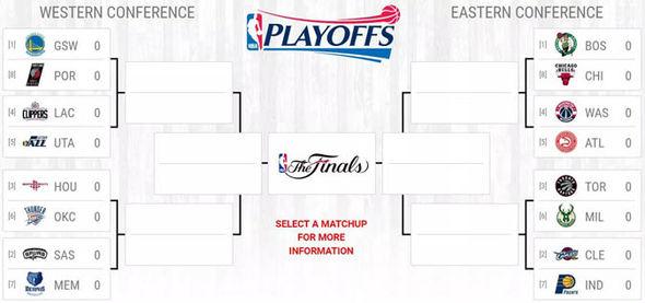 The NBA Playoffs
