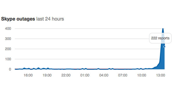 skype outage not working chart