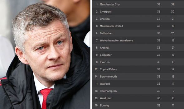 Alternative Premier League table shows how the league should have finished