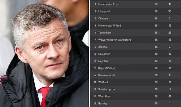 Alternative Premier League table shows how the league should have finished