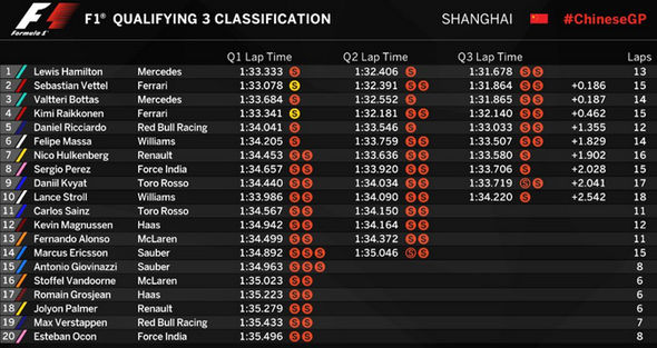 Chinese Grand Prix qualifying final results