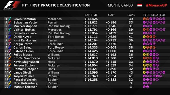Monaco Grand Prix Free Practice 1 results