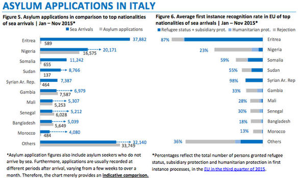 A UNCHR graph showing asylum applications to Italy