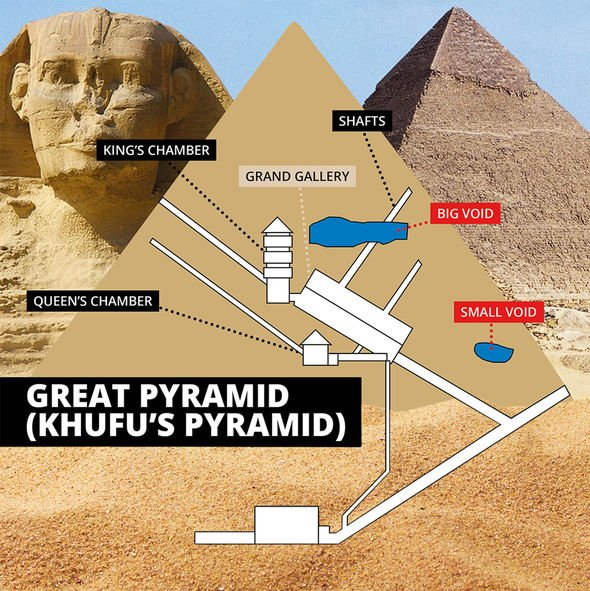 Khufu's pyramid has a number of chambers and voids