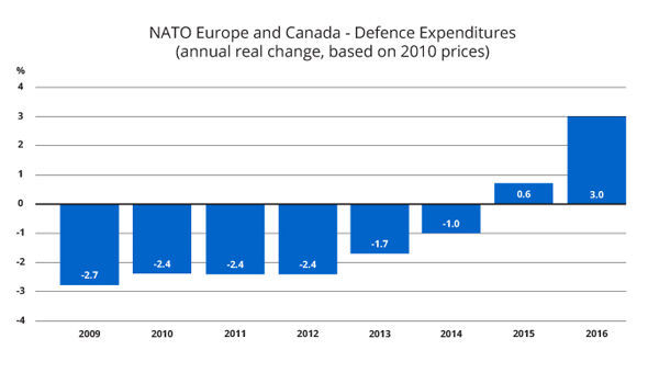 NATO defence spending graph
