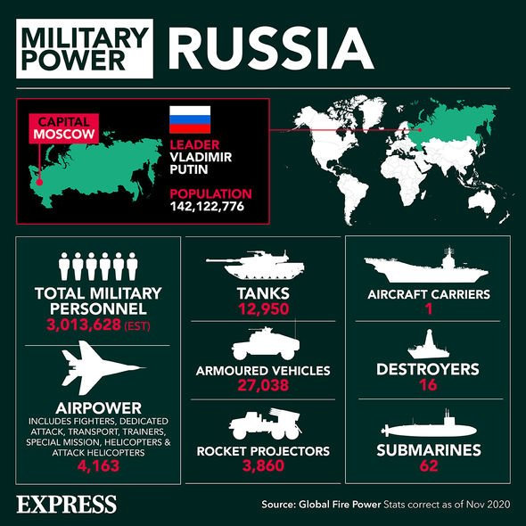 Russian Military: Putin has a powerful military presence