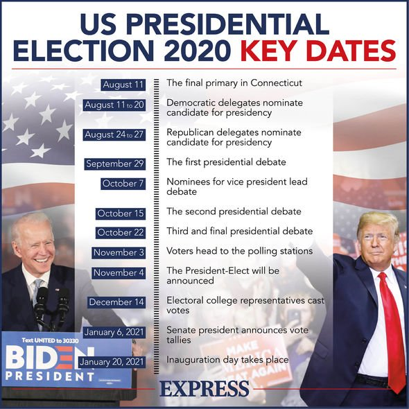 Key dates of the American elections