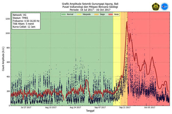 Bali volcano: Mount Agung seismic graph  Bali volcano update LIVE: Mount Agung eruption fears escalate – earthquakes strengthen | World | News bali volcano mount agung graph 1099194