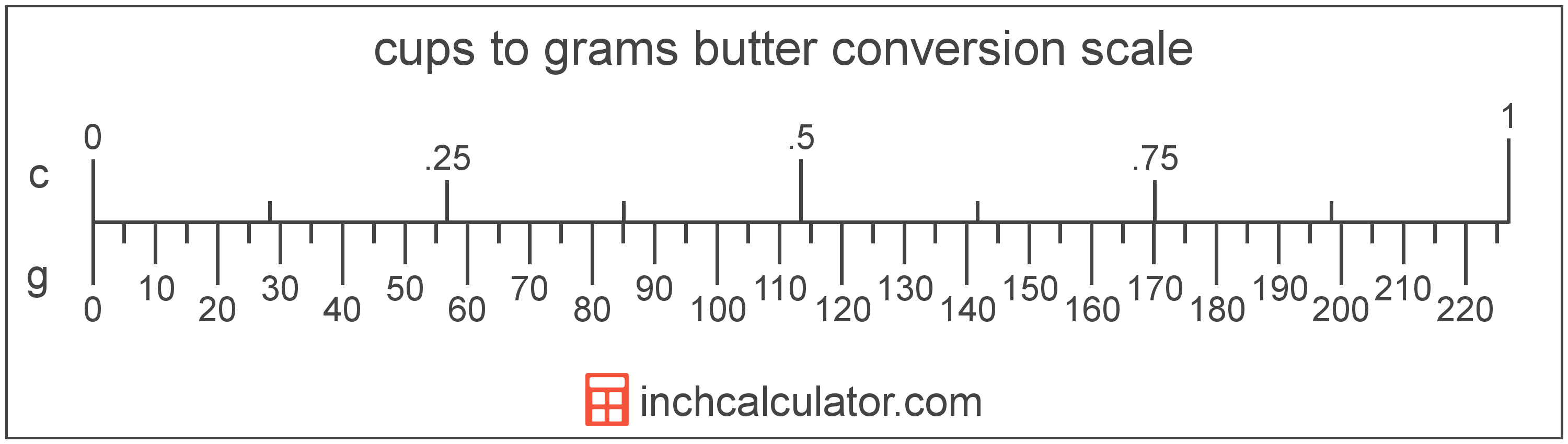 Grams Of Butter To Cups Conversion G To C