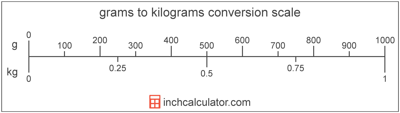 Grams To Kilograms Conversion G To Kg