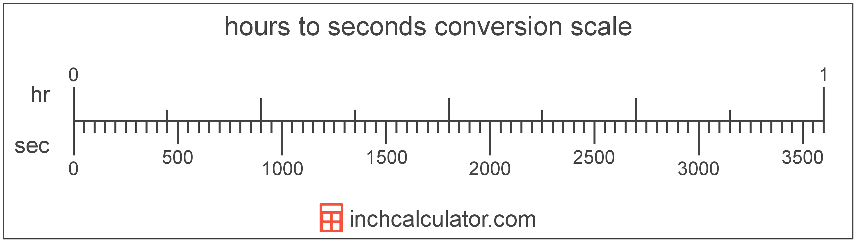 Hours To Seconds Conversion Hr To Sec