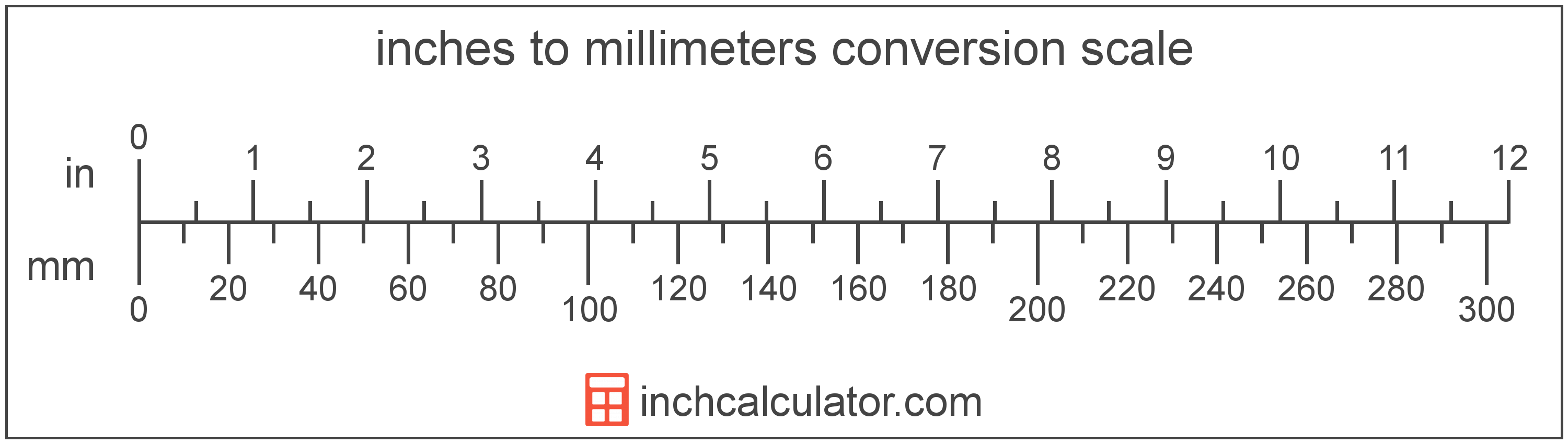 Inches To Mm Conversion Inches To Millimeters