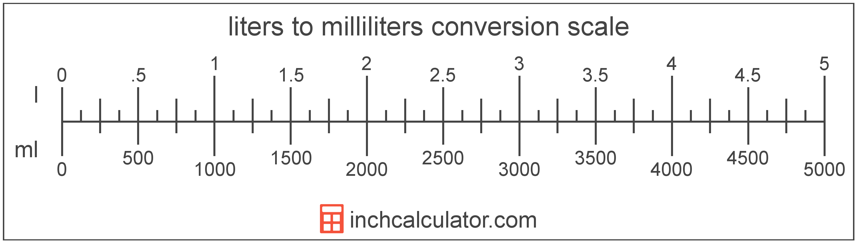 31 Factor Label Method Conversion Calculator