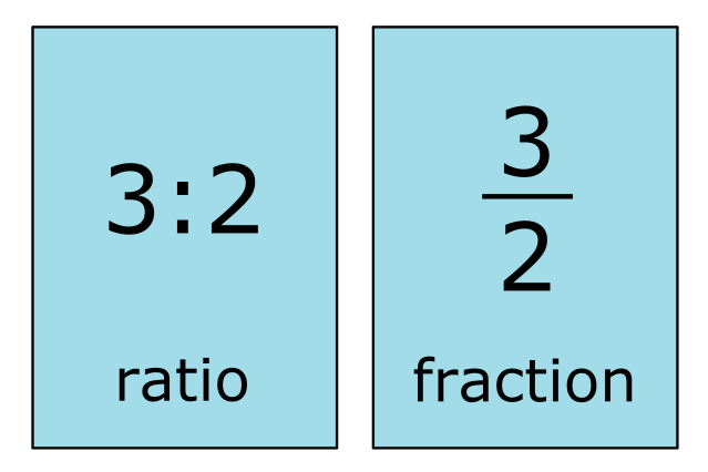 Ratio to Fraction Calculator - Inch Calculator