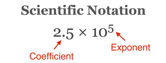 Scientific Notation Calculator and Converter - Inch Calculator