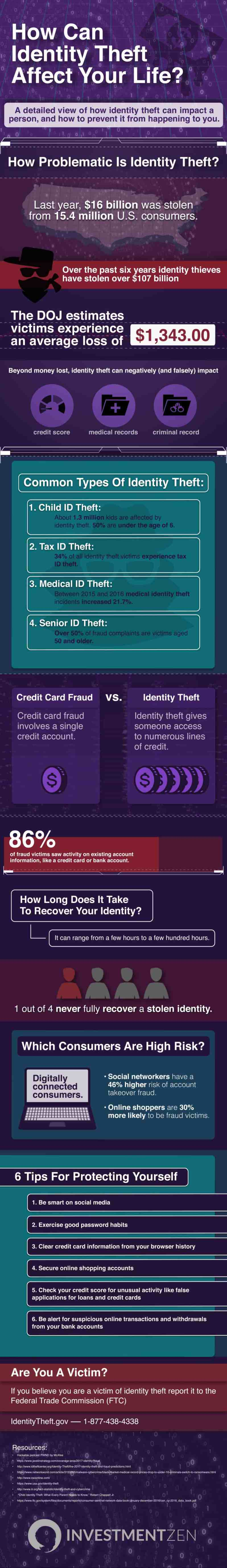 How much can identity theft affect your life