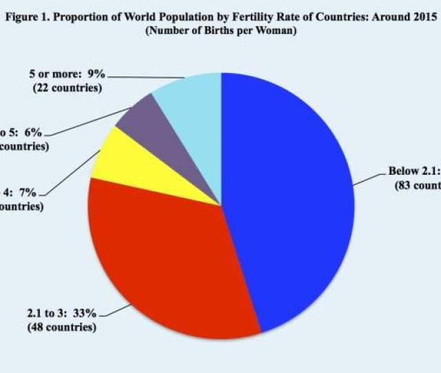 Robots A Solution To Declining And Aging Populations Proportion Of World Population By