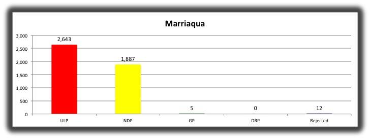 05 Marriaqua