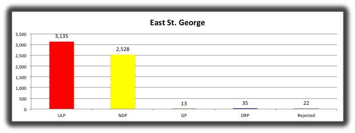 06 East St George