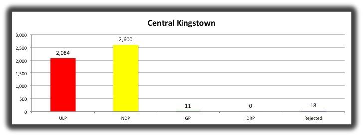 09 Central Kingstown