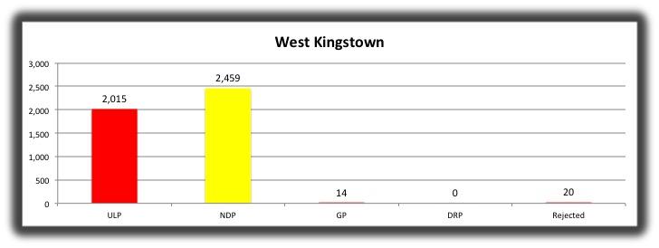10 West Kingstown