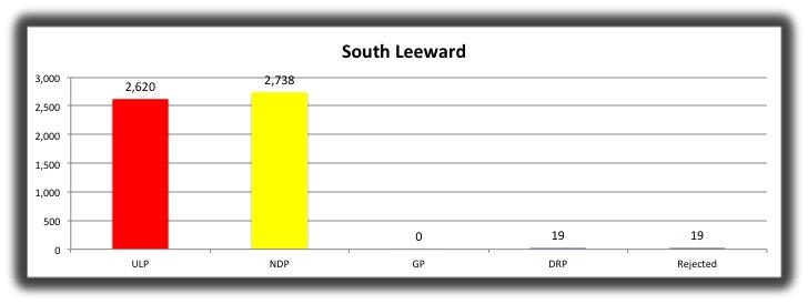 11 South Leeward