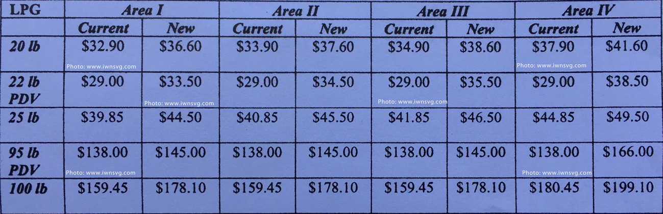 New Lpg Prices