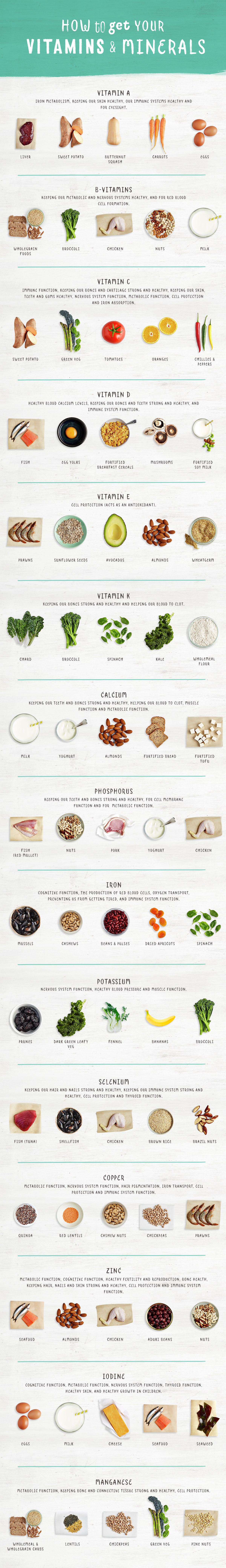 How To Get Your Vitamins And Minerals