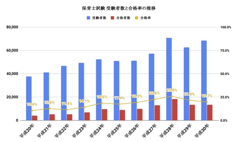 保育士国家試験の合格率推移