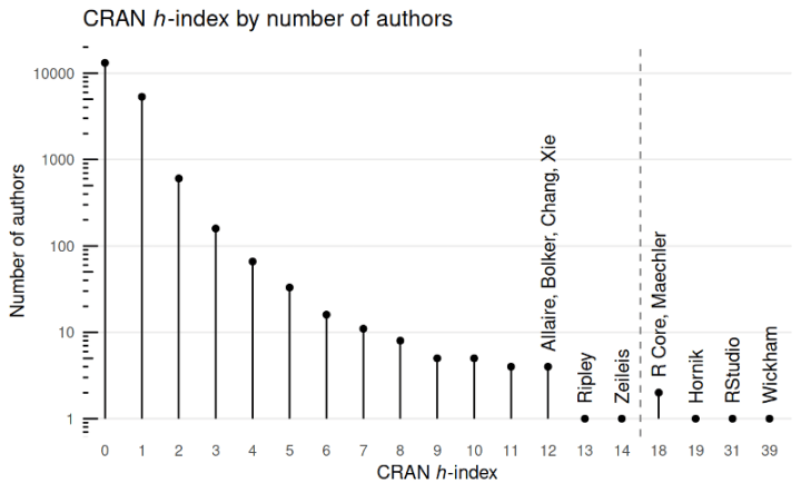 """Figure from """"H-indexes of CRAN package maintainers. Search your own."""""""
